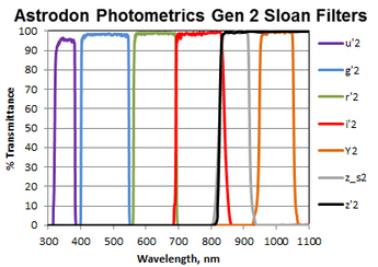 Astrodon Photometrics Sloan Filters